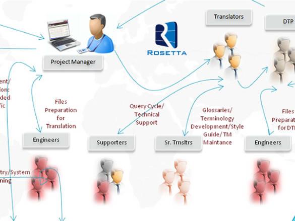 قواعد الترجمة القانونية وتقنياتها